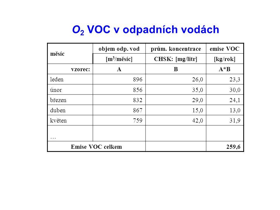 O 2 VOC v odpadních vodách měsíc objem odp. vodprům.
