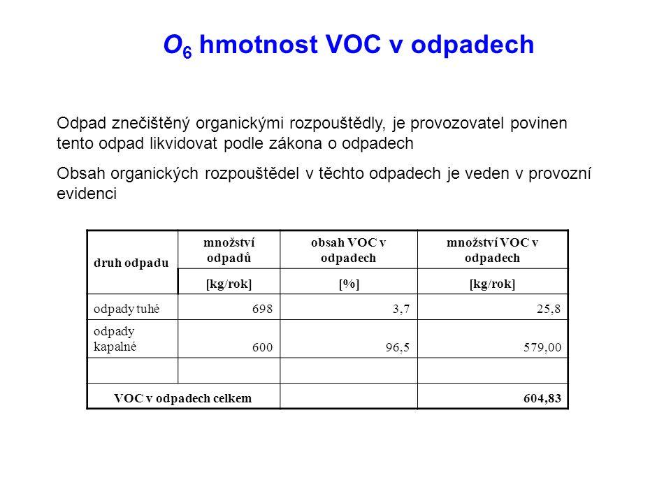 O 6 hmotnost VOC v odpadech Odpad znečištěný organickými rozpouštědly, je provozovatel povinen tento odpad likvidovat podle zákona o odpadech Obsah organických rozpouštědel v těchto odpadech je veden v provozní evidenci druh odpadu množství odpadů obsah VOC v odpadech množství VOC v odpadech [kg/rok][%][kg/rok] odpady tuhé6983,725,8 odpady kapalné60096,5579,00 VOC v odpadech celkem 604,83