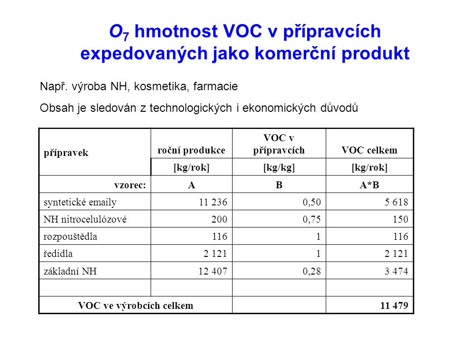 O 7 hmotnost VOC v přípravcích expedovaných jako komerční produkt Např.