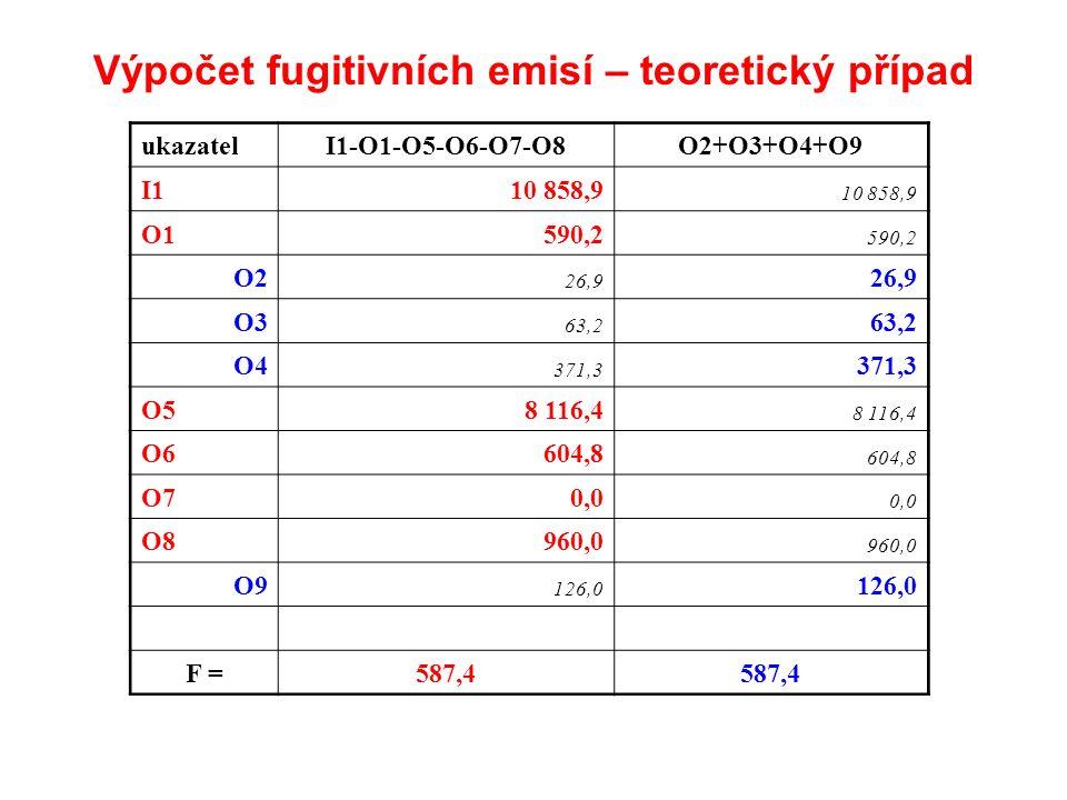 Výpočet fugitivních emisí – teoretický případ ukazatelI1-O1-O5-O6-O7-O8O2+O3+O4+O9 I110 858,9 O1590,2 O2 26,9 O3 63,2 O4 371,3 O58 116,4 O6604,8 O70,0 O8960,0 O9 126,0 F =587,4