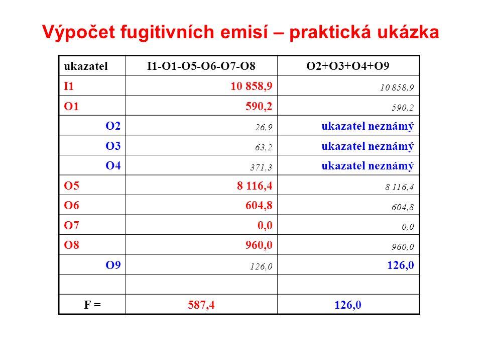Výpočet fugitivních emisí – praktická ukázka ukazatelI1-O1-O5-O6-O7-O8O2+O3+O4+O9 I110 858,9 O1590,2 O2 26,9 ukazatel neznámý O3 63,2 ukazatel neznámý O4 371,3 ukazatel neznámý O58 116,4 O6604,8 O70,0 O8960,0 O9 126,0 F =587,4126,0