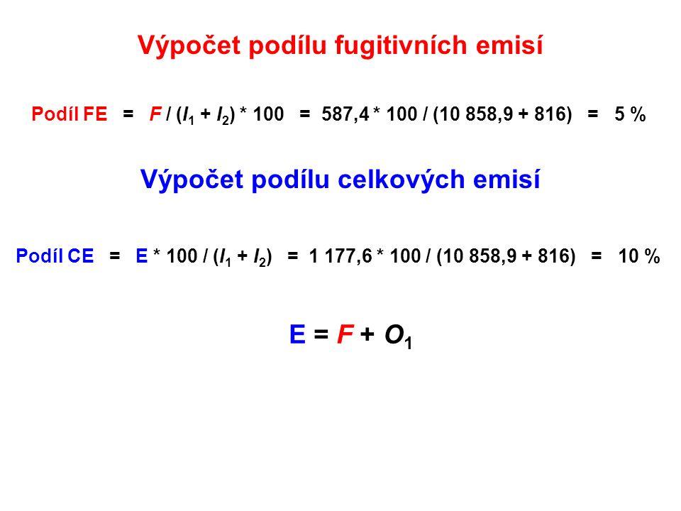 Výpočet podílu fugitivních emisí Podíl FE = F / (I 1 + I 2 ) * 100 = 587,4 * 100 / (10 858,9 + 816) = 5 % Podíl CE = E * 100 / (I 1 + I 2 ) = 1 177,6 * 100 / (10 858,9 + 816) = 10 % Výpočet podílu celkových emisí E = F + O 1