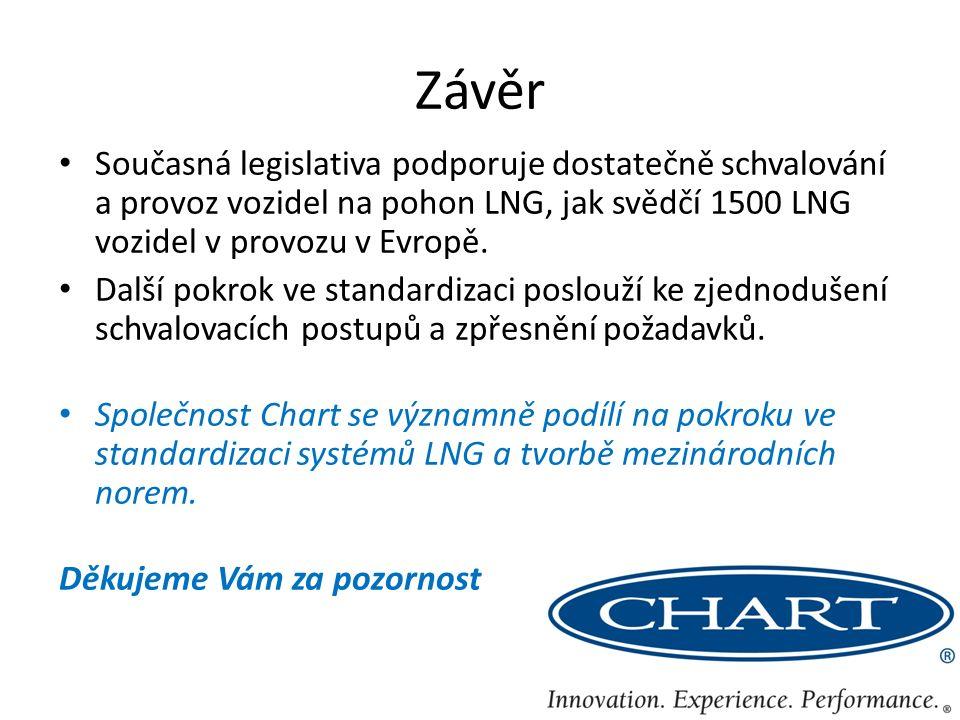 Závěr Současná legislativa podporuje dostatečně schvalování a provoz vozidel na pohon LNG, jak svědčí 1500 LNG vozidel v provozu v Evropě.