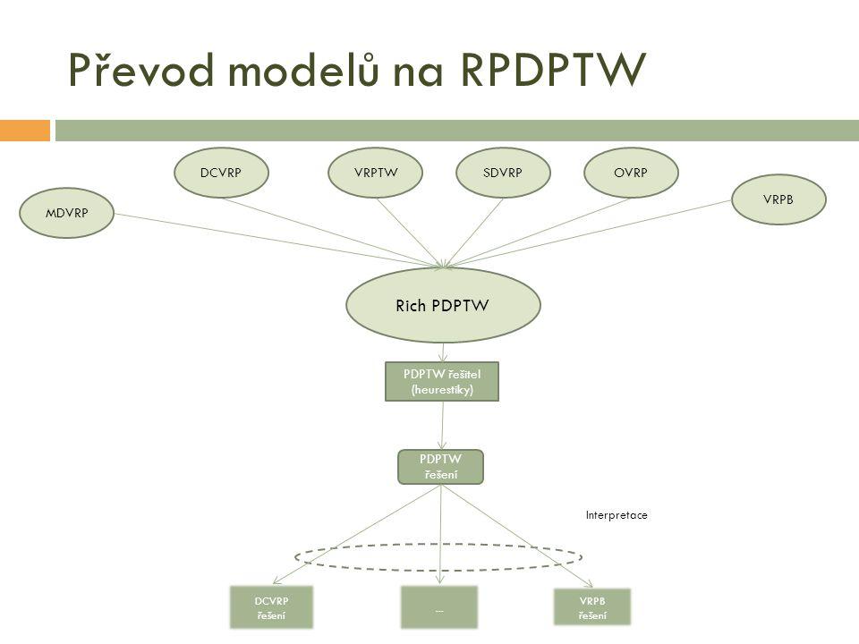 Převod modelů na RPDPTW DCVRPVRPTWSDVRPOVRP MDVRP VRPB Rich PDPTW PDPTW řešitel (heurestiky) DCVRP řešení...