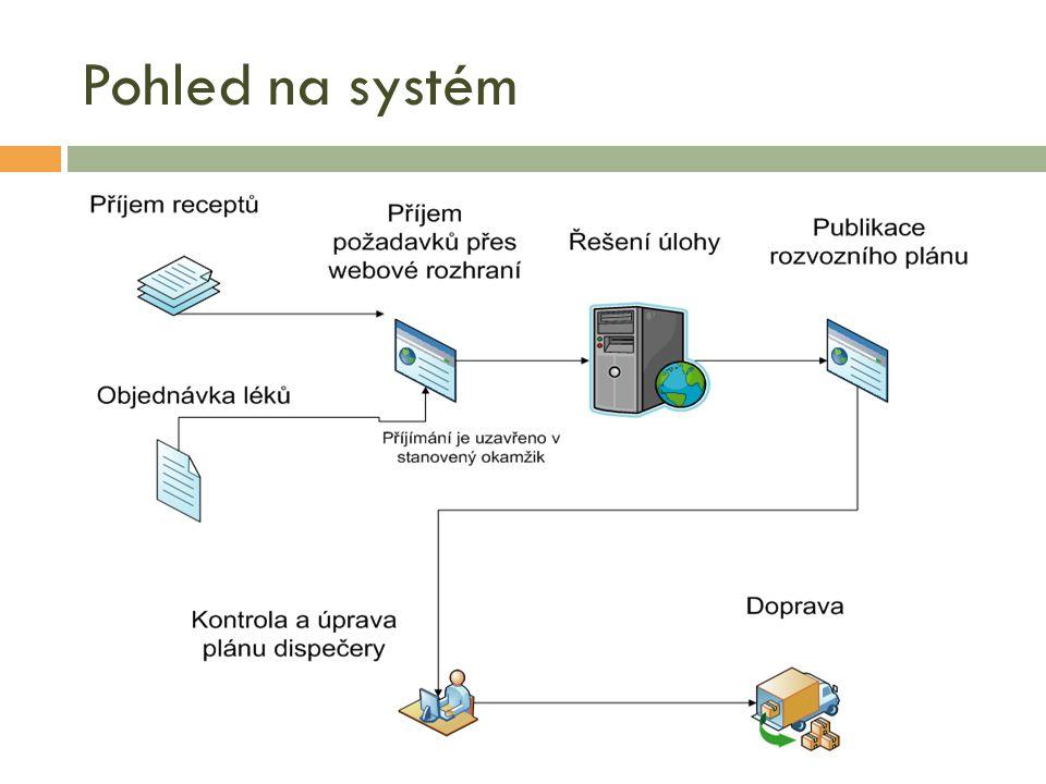 Pohled na systém