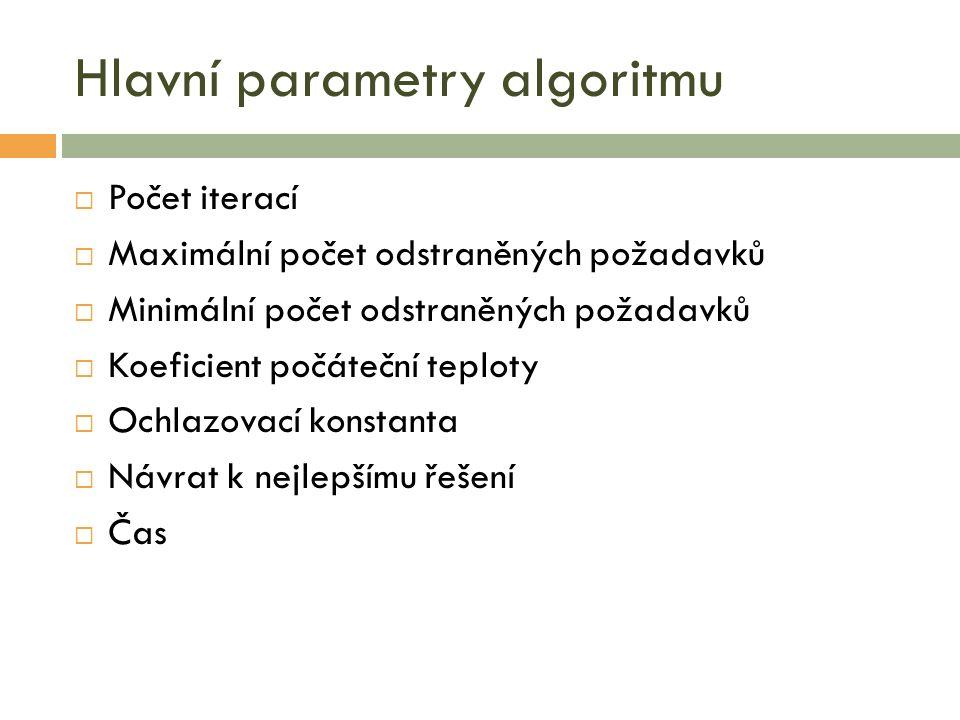 Hlavní parametry algoritmu  Počet iterací  Maximální počet odstraněných požadavků  Minimální počet odstraněných požadavků  Koeficient počáteční teploty  Ochlazovací konstanta  Návrat k nejlepšímu řešení  Čas