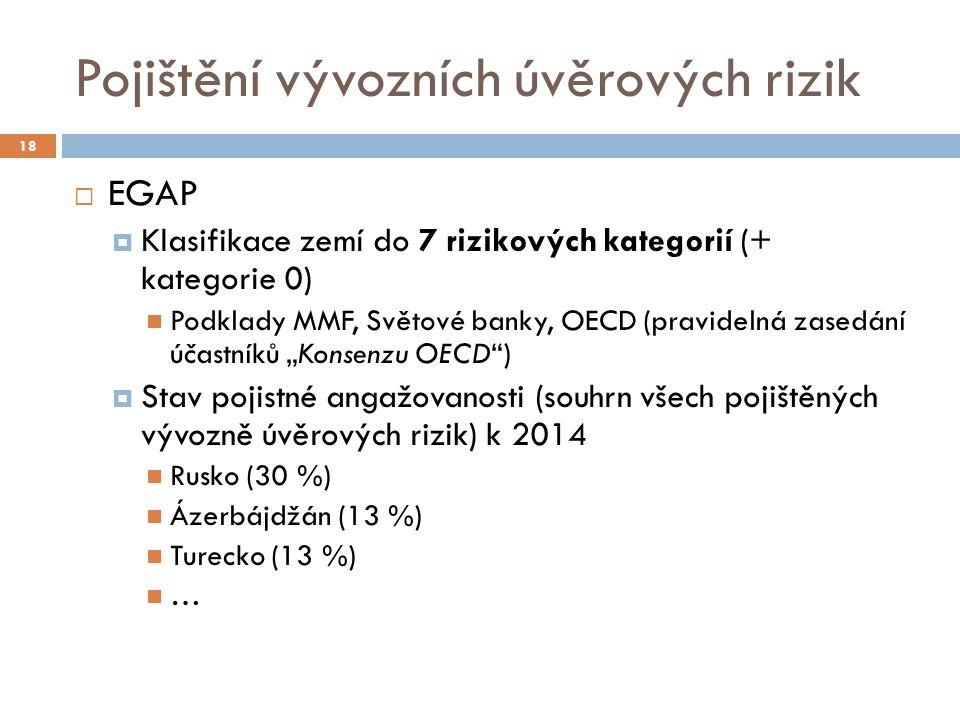 """Pojištění vývozních úvěrových rizik 18  EGAP  Klasifikace zemí do 7 rizikových kategorií (+ kategorie 0) Podklady MMF, Světové banky, OECD (pravidelná zasedání účastníků """"Konsenzu OECD )  Stav pojistné angažovanosti (souhrn všech pojištěných vývozně úvěrových rizik) k 2014 Rusko (30 %) Ázerbájdžán (13 %) Turecko (13 %) …"""