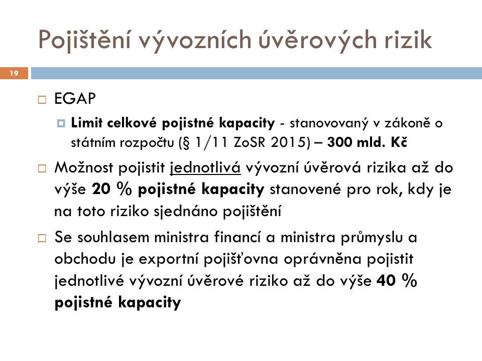 Pojištění vývozních úvěrových rizik 19  EGAP  Limit celkové pojistné kapacity - stanovovaný v zákoně o státním rozpočtu (§ 1/11 ZoSR 2015) – 300 mld.