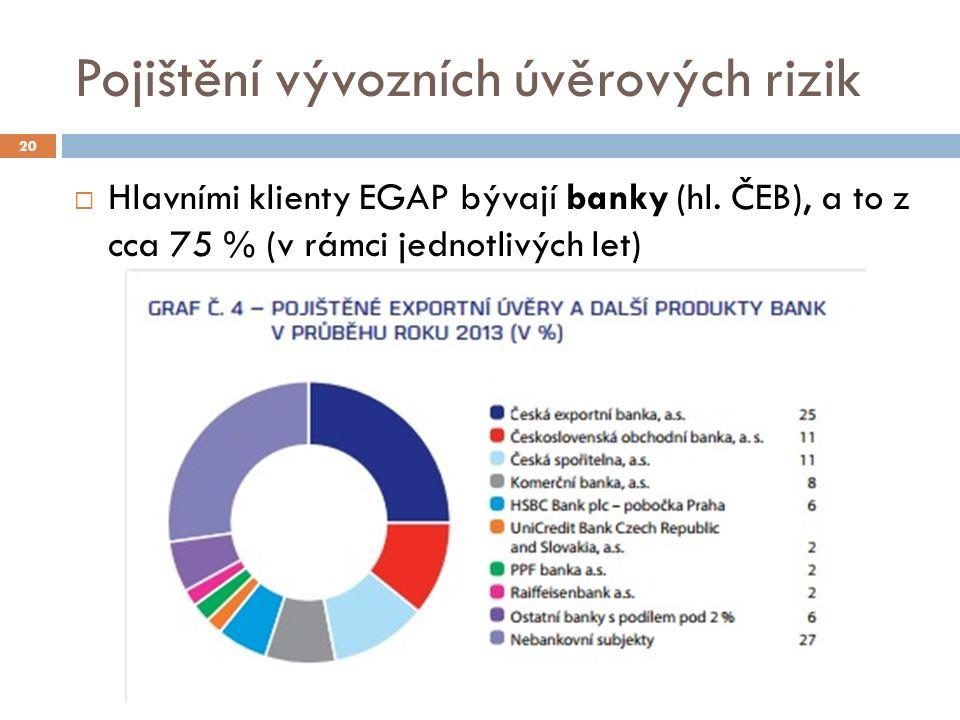 Pojištění vývozních úvěrových rizik 20  Hlavními klienty EGAP bývají banky (hl. ČEB), a to z cca 75 % (v rámci jednotlivých let)