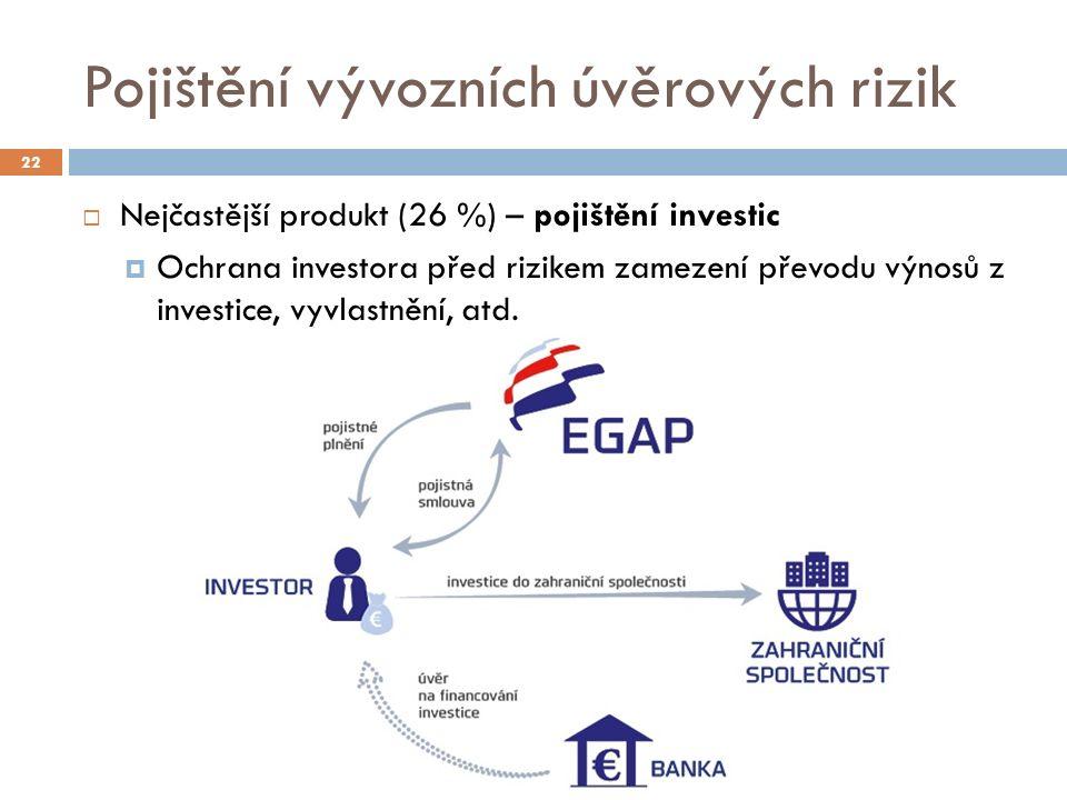 Pojištění vývozních úvěrových rizik 22  Nejčastější produkt (26 %) – pojištění investic  Ochrana investora před rizikem zamezení převodu výnosů z investice, vyvlastnění, atd.