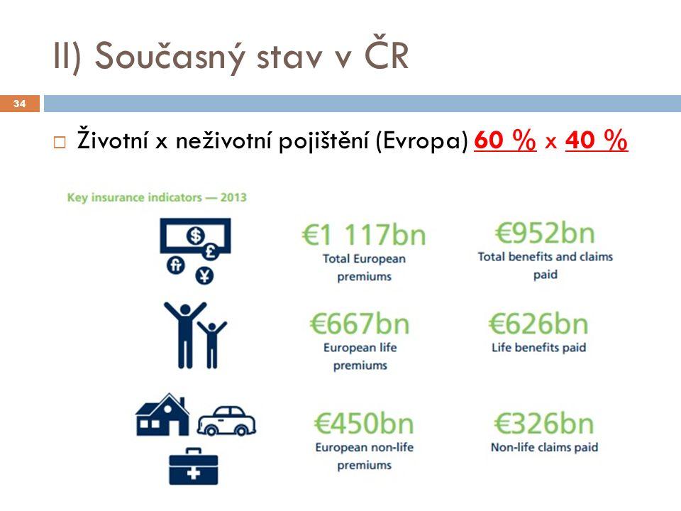 II) Současný stav v ČR  Životní x neživotní pojištění (Evropa) 60 % x 40 % 34