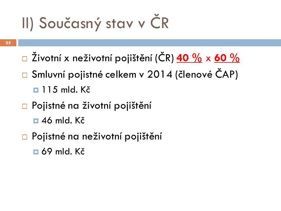 II) Současný stav v ČR  Životní x neživotní pojištění (ČR) 40 % x 60 %  Smluvní pojistné celkem v 2014 (členové ČAP)  115 mld. Kč  Pojistné na živ