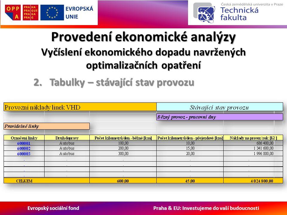 Evropský sociální fond Praha & EU: Investujeme do vaší budoucnosti Provedení ekonomické analýzy Vyčíslení ekonomického dopadu navržených optimalizačních opatření 2.Tabulky – stávající stav provozu