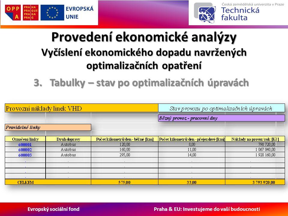 Evropský sociální fond Praha & EU: Investujeme do vaší budoucnosti Provedení ekonomické analýzy Vyčíslení ekonomického dopadu navržených optimalizačních opatření 3.Tabulky – stav po optimalizačních úpravách