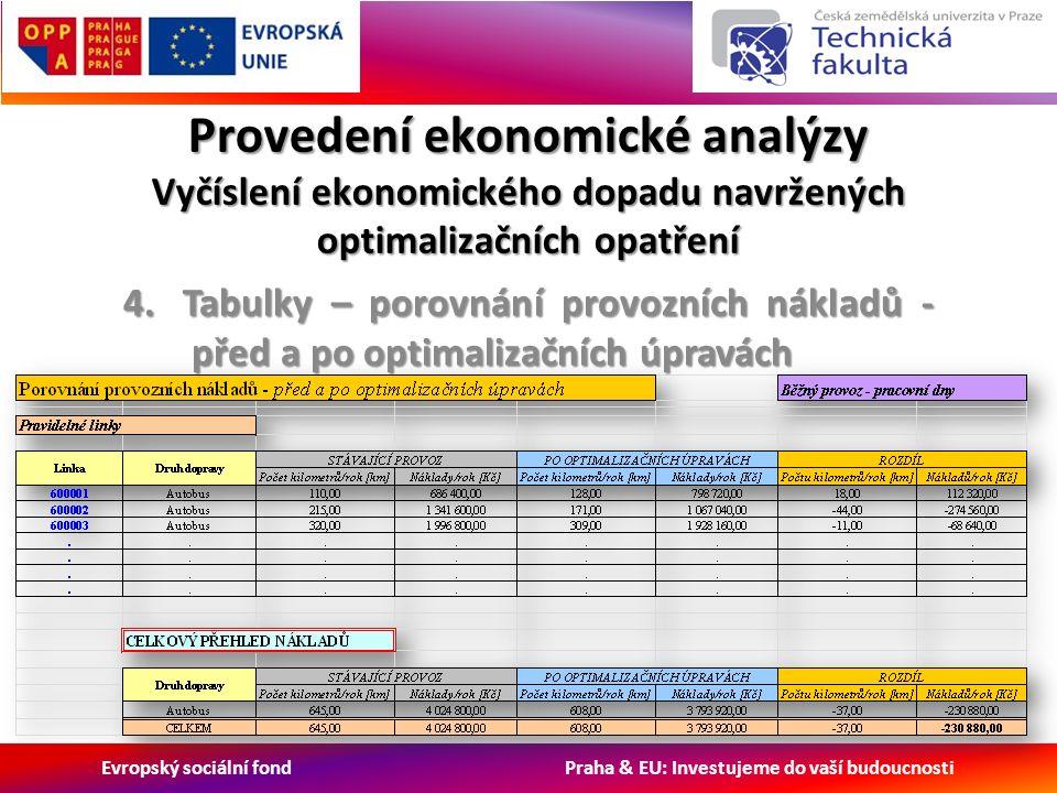 Evropský sociální fond Praha & EU: Investujeme do vaší budoucnosti Provedení ekonomické analýzy Vyčíslení ekonomického dopadu navržených optimalizačních opatření 4.Tabulky – porovnání provozních nákladů - před a po optimalizačních úpravách