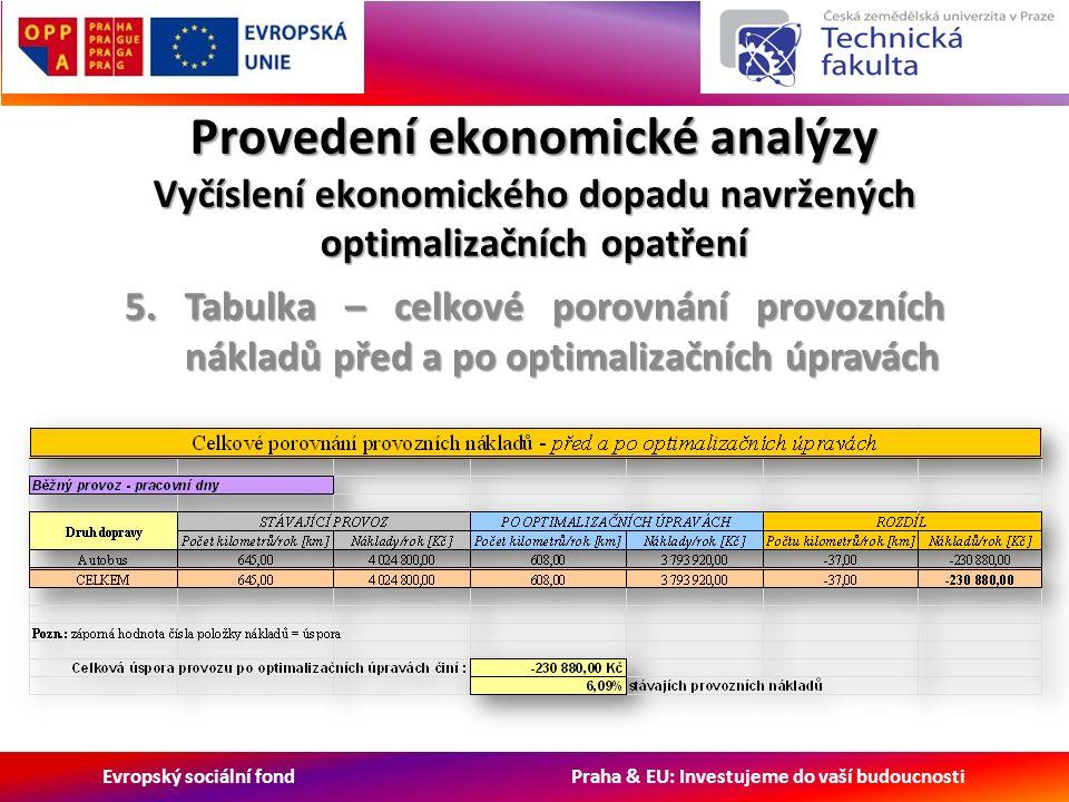 Evropský sociální fond Praha & EU: Investujeme do vaší budoucnosti Provedení ekonomické analýzy Vyčíslení ekonomického dopadu navržených optimalizačních opatření 5.Tabulka – celkové porovnání provozních nákladů před a po optimalizačních úpravách