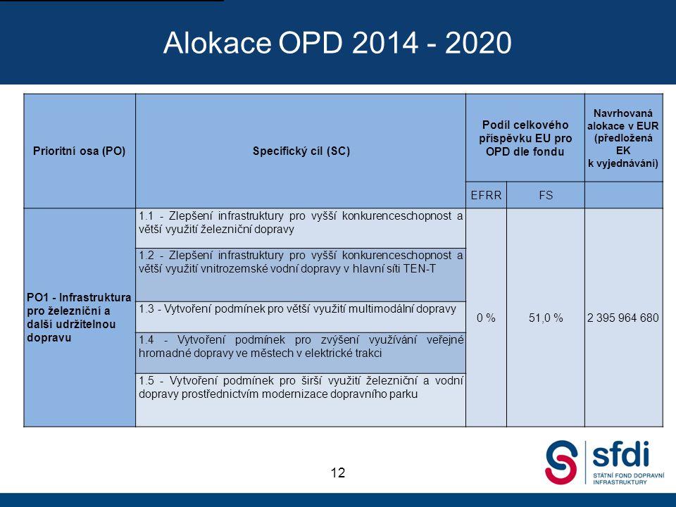 Alokace OPD 2014 - 2020 12 Prioritní osa (PO)Specifický cíl (SC) Podíl celkového příspěvku EU pro OPD dle fondu Navrhovaná alokace v EUR (předložená EK k vyjednávání) EFRRFS PO1 - Infrastruktura pro železniční a další udržitelnou dopravu 1.1 - Zlepšení infrastruktury pro vyšší konkurenceschopnost a větší využití železniční dopravy 0 %51,0 %2 395 964 680 1.2 - Zlepšení infrastruktury pro vyšší konkurenceschopnost a větší využití vnitrozemské vodní dopravy v hlavní síti TEN-T 1.3 - Vytvoření podmínek pro větší využití multimodální dopravy 1.4 - Vytvoření podmínek pro zvýšení využívání veřejné hromadné dopravy ve městech v elektrické trakci 1.5 - Vytvoření podmínek pro širší využití železniční a vodní dopravy prostřednictvím modernizace dopravního parku