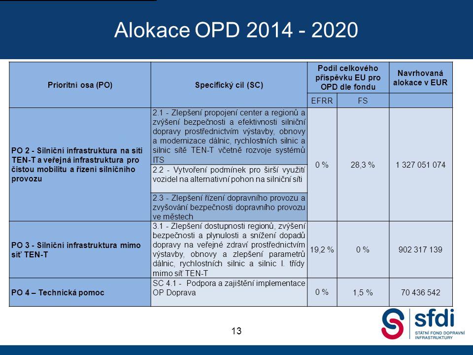 Alokace OPD 2014 - 2020 13 Prioritní osa (PO)Specifický cíl (SC) Podíl celkového příspěvku EU pro OPD dle fondu Navrhovaná alokace v EUR EFRRFS PO 2 - Silniční infrastruktura na síti TEN-T a veřejná infrastruktura pro čistou mobilitu a řízení silničního provozu 2.1 - Zlepšení propojení center a regionů a zvýšení bezpečnosti a efektivnosti silniční dopravy prostřednictvím výstavby, obnovy a modernizace dálnic, rychlostních silnic a silnic sítě TEN-T včetně rozvoje systémů ITS 0 %28,3 %1 327 051 074 2.2 - Vytvoření podmínek pro širší využití vozidel na alternativní pohon na silniční síti 2.3 - Zlepšení řízení dopravního provozu a zvyšování bezpečnosti dopravního provozu ve městech PO 3 - Silniční infrastruktura mimo síť TEN-T 3.1 - Zlepšení dostupnosti regionů, zvýšení bezpečnosti a plynulosti a snížení dopadů dopravy na veřejné zdraví prostřednictvím výstavby, obnovy a zlepšení parametrů dálnic, rychlostních silnic a silnic I.