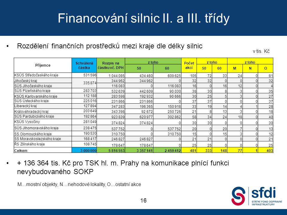 Financování silnic II. a III.