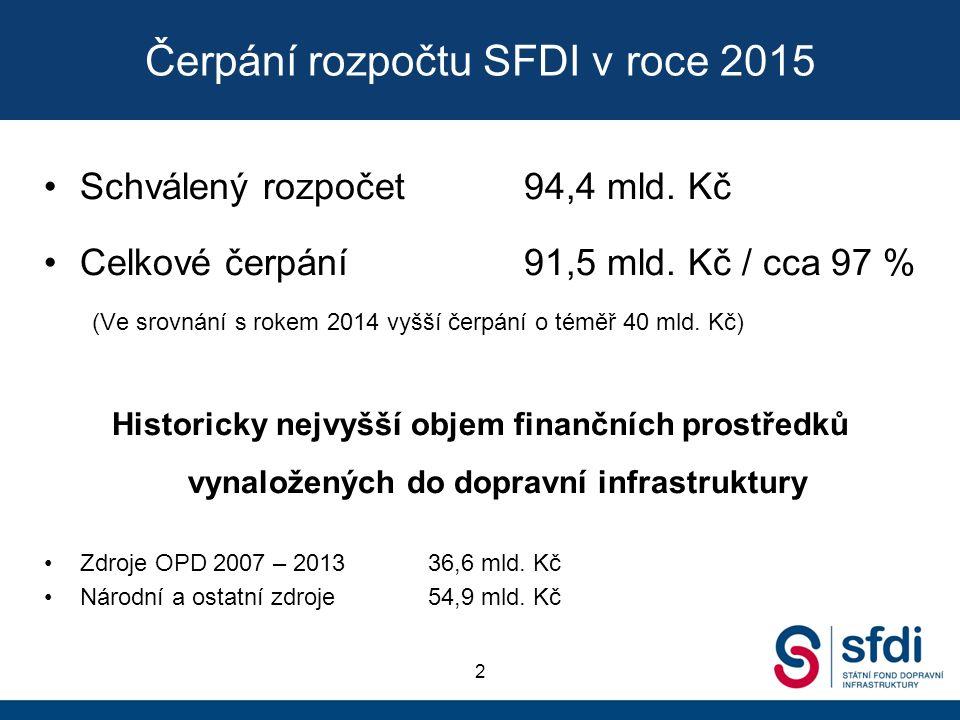 Čerpání rozpočtu SFDI v roce 2015 Schválený rozpočet 94,4 mld.