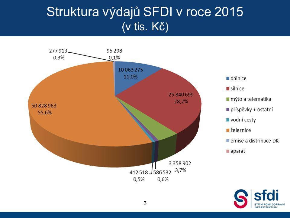 Struktura výdajů SFDI v roce 2015 (v tis. Kč) 3