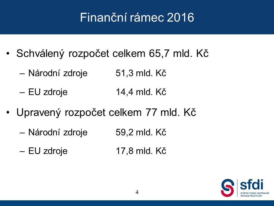 Finanční rámec 2016 Schválený rozpočet celkem 65,7 mld.