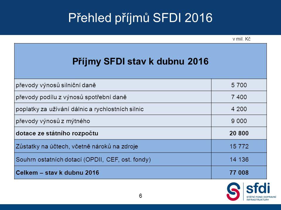 Přehled příjmů SFDI 2016 6 Příjmy SFDI stav k dubnu 2016 převody výnosů silniční daně5 700 převody podílu z výnosů spotřební daně7 400 poplatky za užívání dálnic a rychlostních silnic4 200 převody výnosů z mýtného9 000 dotace ze státního rozpočtu20 800 Zůstatky na účtech, včetně nároků na zdroje15 772 Souhrn ostatních dotací (OPDII, CEF, ost.