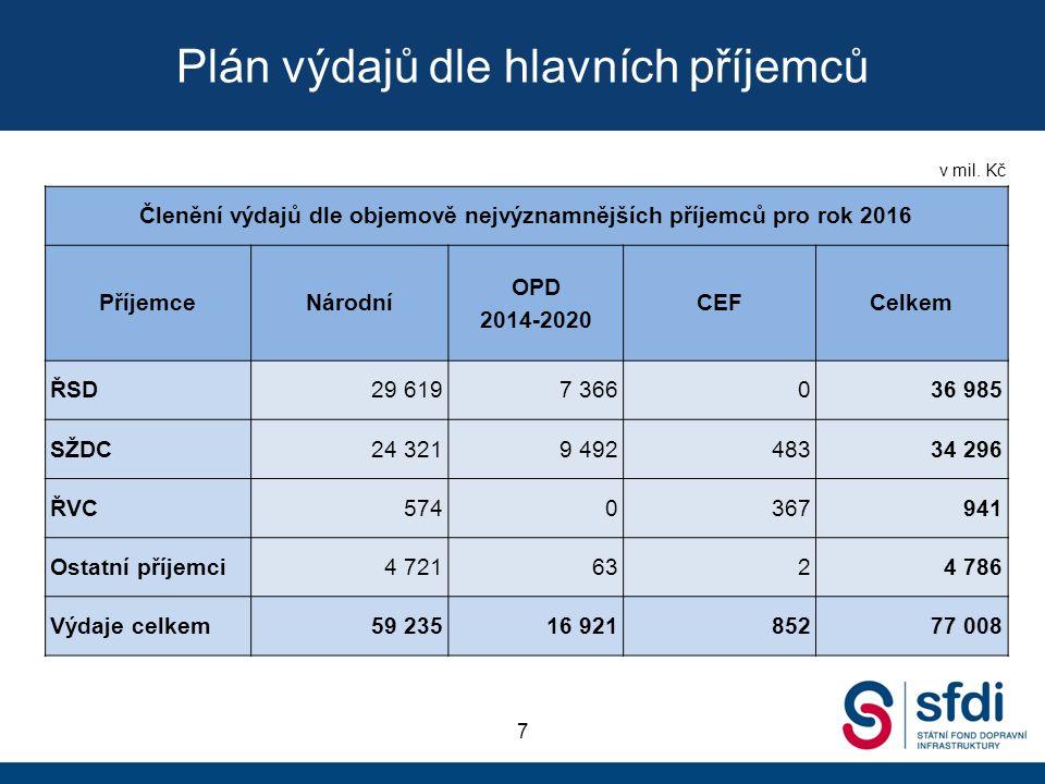 Plán výdajů dle hlavních příjemců 7 v mil.