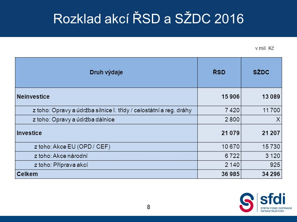 Rozklad akcí ŘSD a SŽDC 2016 8 Druh výdajeŘSDSŽDC Neinvestice15 90613 089 z toho: Opravy a údržba silnice I.