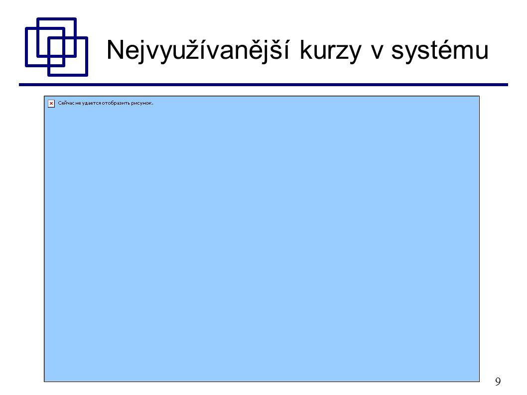10 Nejvyužívanější kurzy v systému  1.