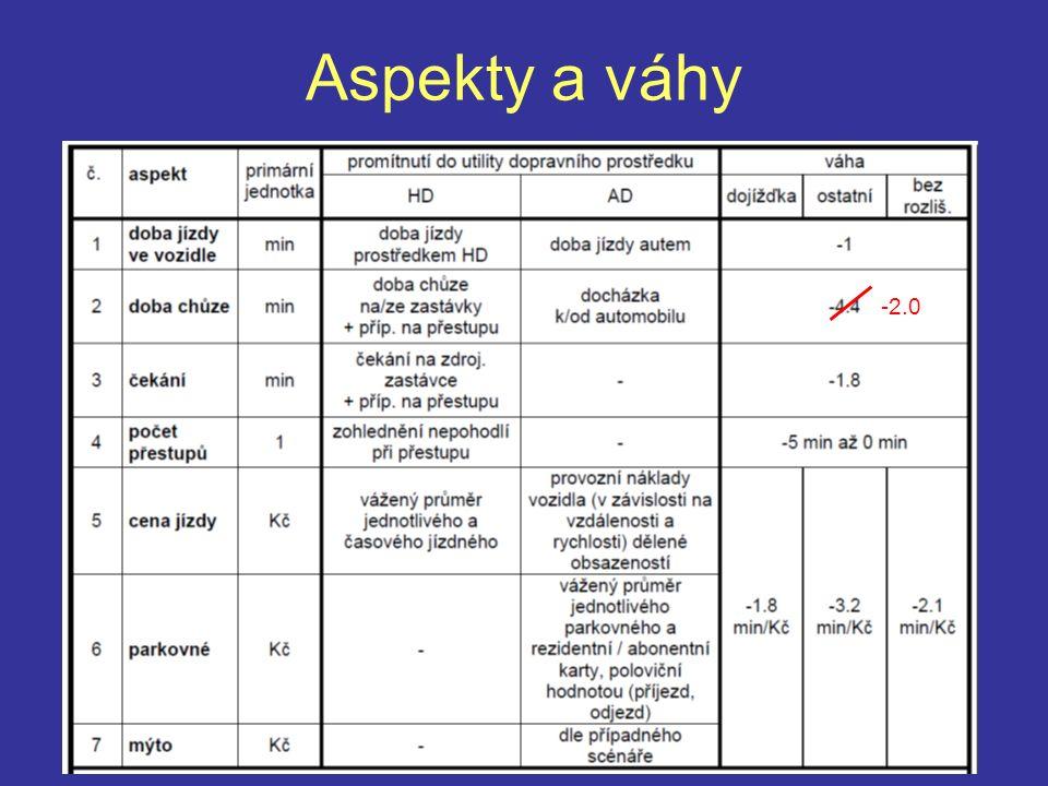 Aspekty a váhy -2.0