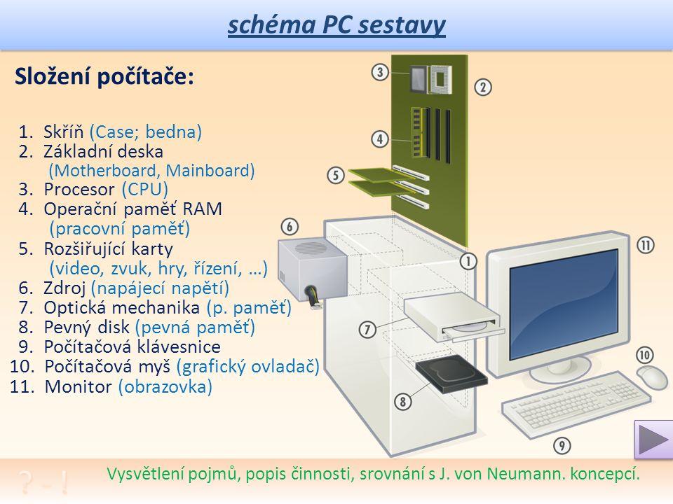 """schéma PC sestavy Význam """"restartu"""", """"studené"""" a """"teplé"""" zapnutí/vypnutí/restart. Počítač: Stejně jako jiné elektrické přístroje, i počítače mají hlav"""
