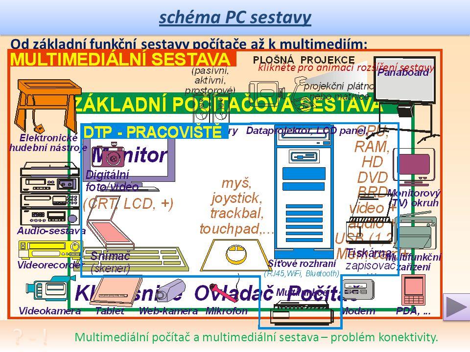 schéma PC sestavy Vysvětlení pojmů, popis činnosti, srovnání s J. von Neumann. koncepcí. Složení počítače: 1. Skříň (Case; bedna) 2. Základní deska (M