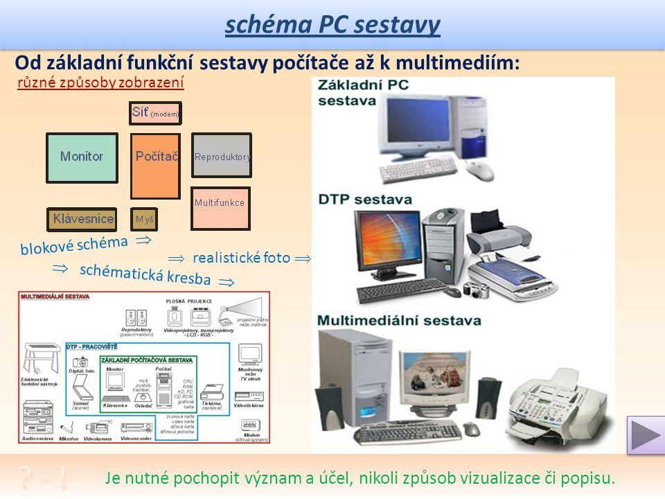 schéma PC sestavy Od základní funkční sestavy počítače až k multimediím: Multimediální počítač a multimediální sestava – problém konektivity. klikněte
