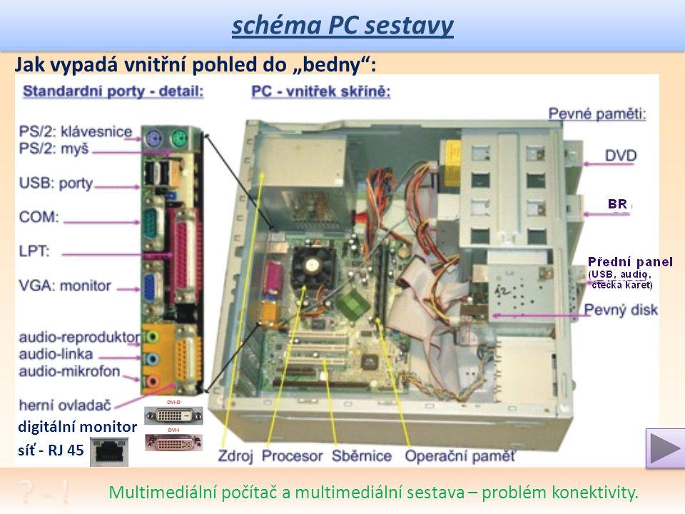 schéma PC sestavy Od základní funkční sestavy počítače až k multimediím: Je nutné pochopit význam a účel, nikoli způsob vizualizace či popisu.  reali