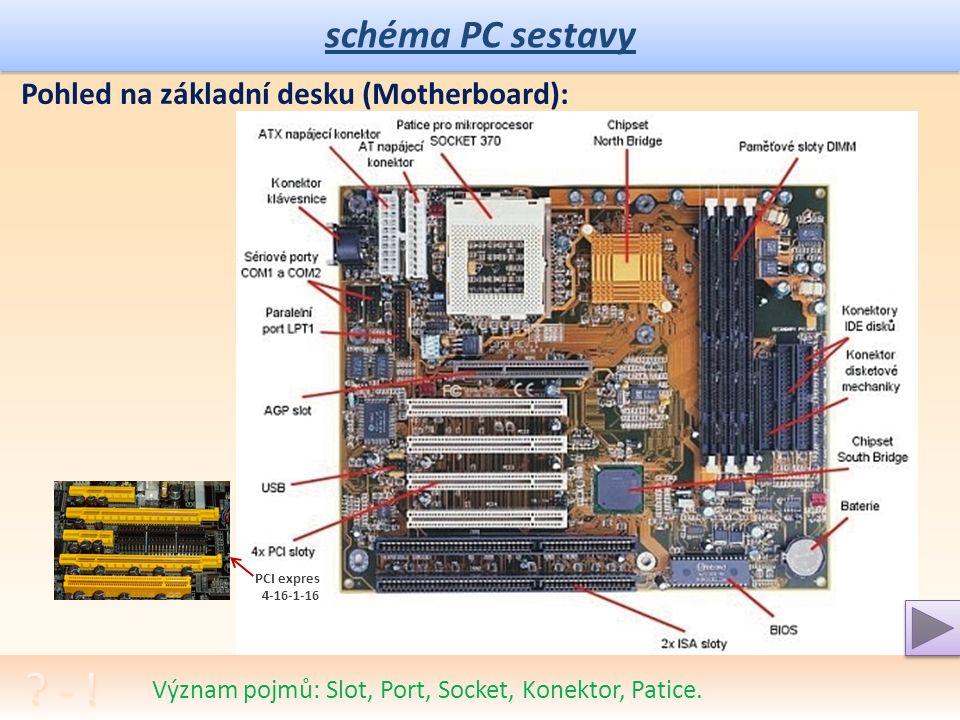 """schéma PC sestavy Multimediální počítač a multimediální sestava – problém konektivity. Jak vypadá vnitřní pohled do """"bedny"""": digitální monitor síť - R"""
