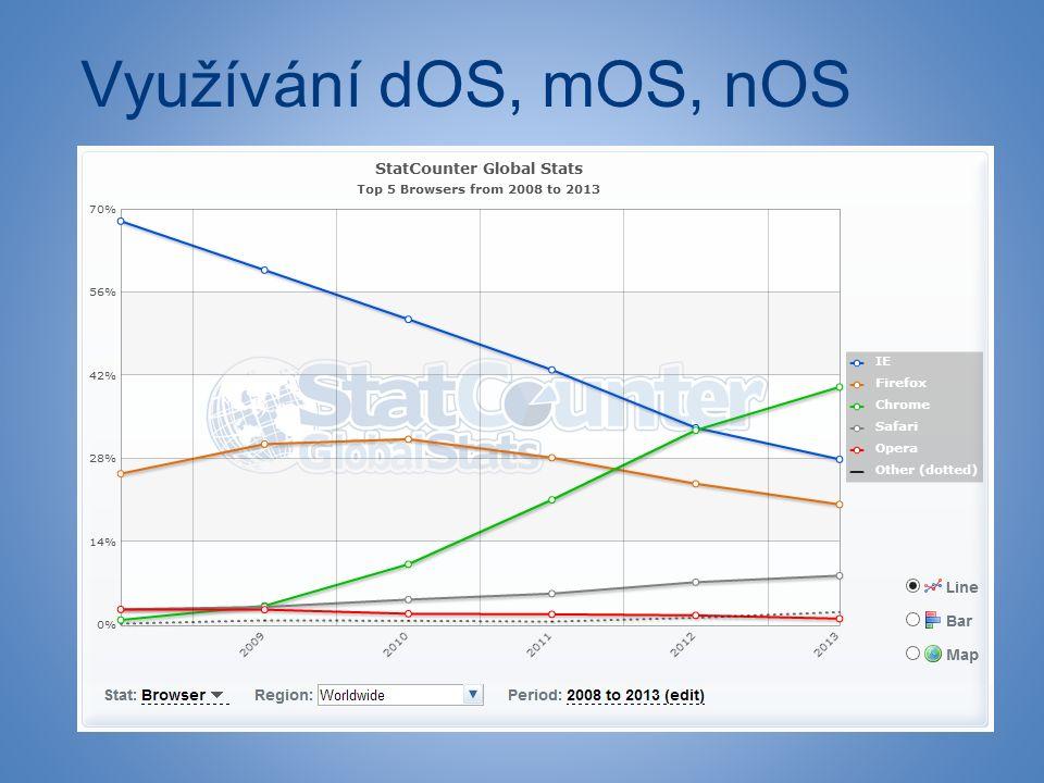 """Využívání dOS, mOS, nOS ●""""bytí online"""" - využívání síťových služeb => webový prohlížeč je nejvyužívanějším SW s prvky OS"""