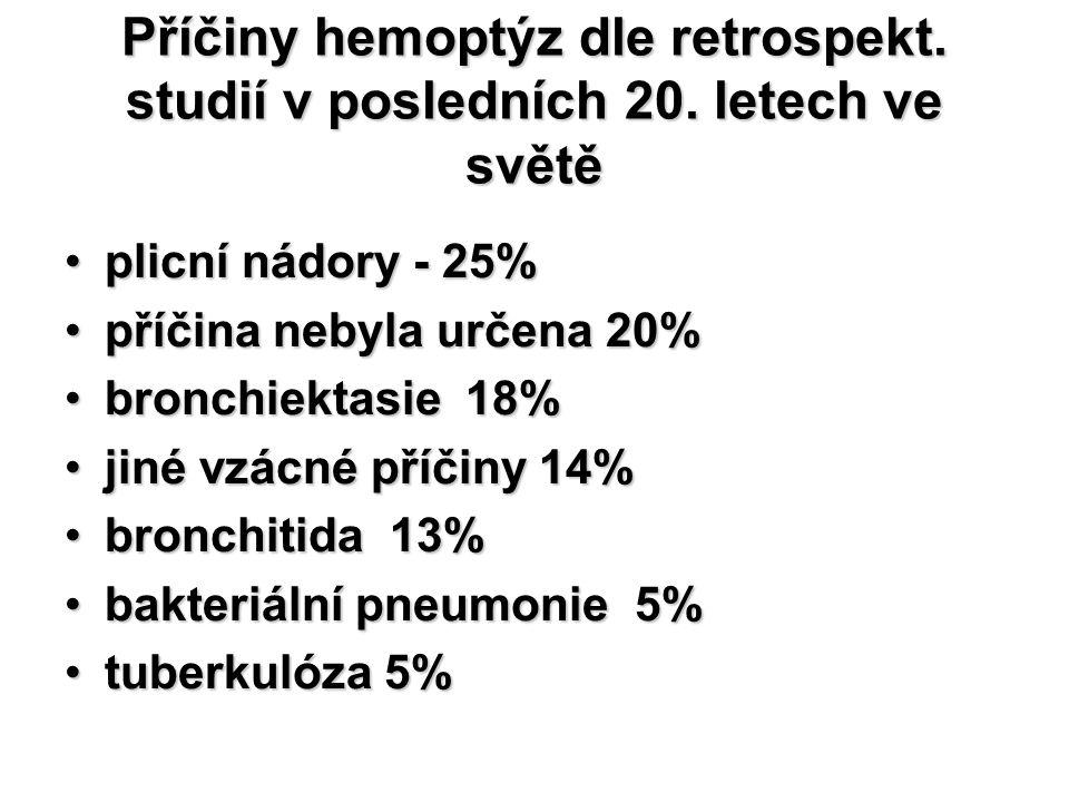 Příčiny hemoptýz dle retrospekt. studií v posledních 20. letech ve světě plicní nádory - 25%plicní nádory - 25% příčina nebyla určena 20%příčina nebyl