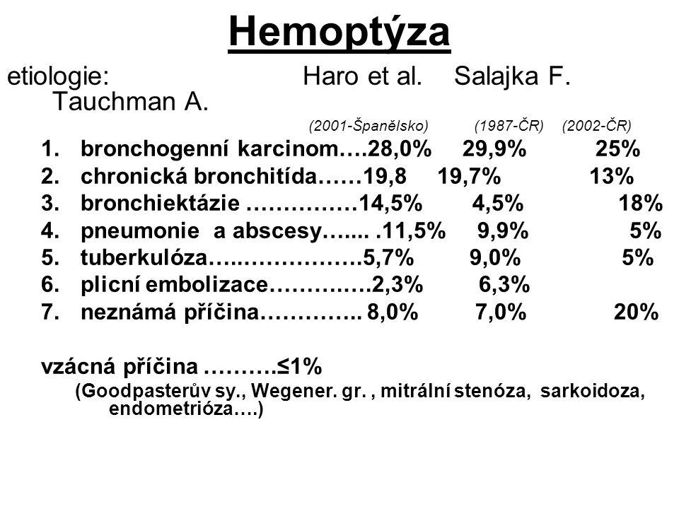 Hemoptýza etiologie: Haro et al. Salajka F. Tauchman A. (2001-Španělsko) (1987-ČR) (2002-ČR) 1.bronchogenní karcinom….28,0% 29,9% 25% 2.chronická bron