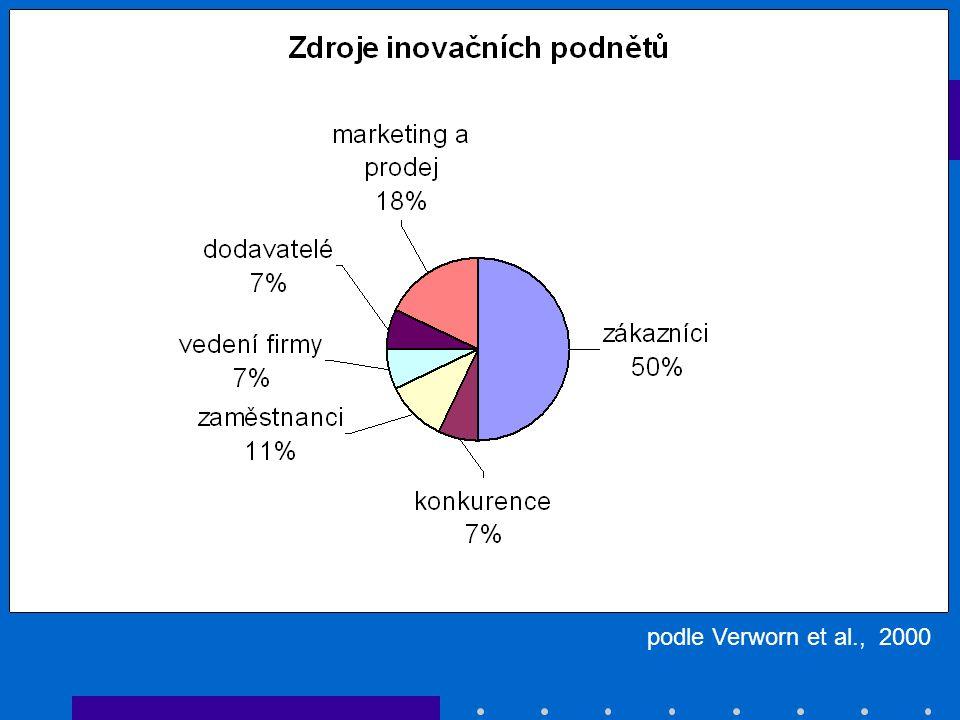 podle Verworn et al., 2000 MSP, Německo