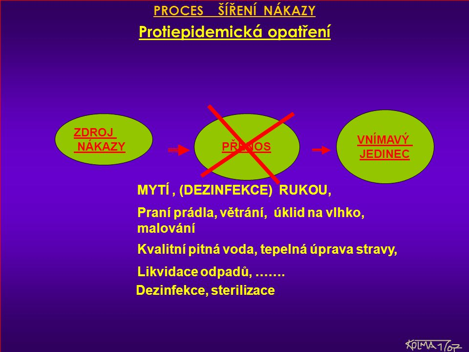 PACIENT ČISTÁ STRANA NEČISTÁ STRANA PRANÍ, MYTÍ NÁDOBÍ, DEZINFEKCE, STERILIZACE ODPAD A) JEDNORÁZOVÉ POMŮCKY B) Pomůcky pro opakované použití