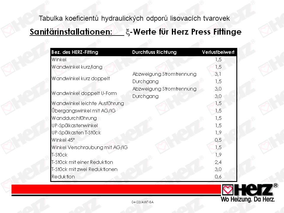 Tabulka koeficientů hydraulických odporů lisovacích tvarovek