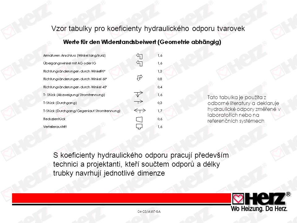 04-03/AWT-BA Tato tabulka je použita z odborné literatury a deklaruje hydraulické odpory změřené v laboratořích nebo na referenčních systémech Vzor tabulky pro koeficienty hydraulického odporu tvarovek S koeficienty hydraulického odporu pracují především technici a projektanti, kteří součtem odporů a délky trubky navrhují jednotlivé dimenze