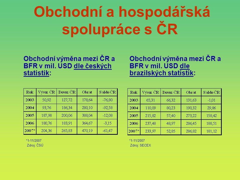 Obchodní výměna mezi ČR a BFR v mil. USD dle českých statistik: Obchodní výměna mezi ČR a BFR v mil. USD dle brazilských statistik: *1-11/2007 Zdroj: