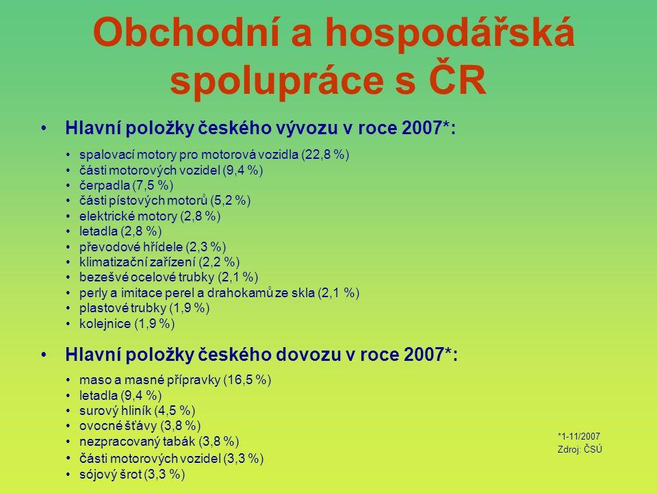 Hlavní položky českého vývozu v roce 2007*: Hlavní položky českého dovozu v roce 2007*: spalovací motory pro motorová vozidla (22,8 %) části motorových vozidel (9,4 %) čerpadla (7,5 %) části pístových motorů (5,2 %) elektrické motory (2,8 %) letadla (2,8 %) převodové hřídele (2,3 %) klimatizační zařízení (2,2 %) bezešvé ocelové trubky (2,1 %) perly a imitace perel a drahokamů ze skla (2,1 %) plastové trubky (1,9 %) kolejnice (1,9 %) maso a masné přípravky (16,5 %) letadla (9,4 %) surový hliník (4,5 %) ovocné šťávy (3,8 %) nezpracovaný tabák (3,8 %) č ásti motorových vozidel (3,3 %) sójový šrot (3,3 %) *1-11/2007 Zdroj: ČSÚ