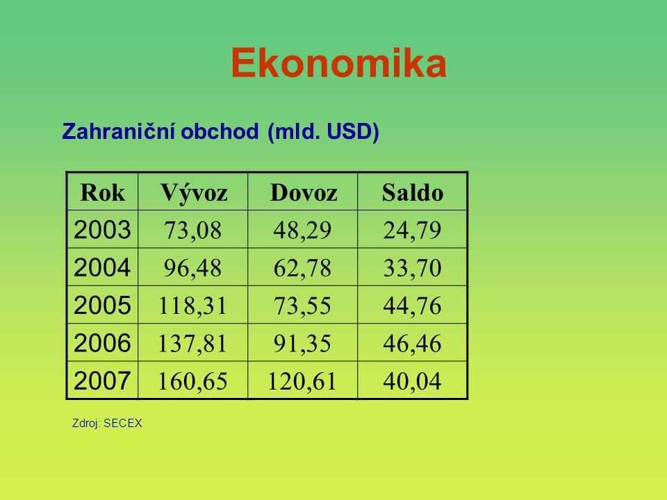 Ekonomika RokVývozDovozSaldo 2003 73,0848,2924,79 2004 96,4862,7833,70 2005 118,3173,5544,76 2006 137,8191,3546,46 2007 160,65120,6140,04 Zahraniční obchod (mld.