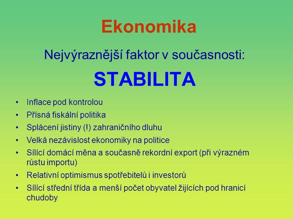 Ekonomika Nejvýraznější faktor v současnosti: STABILITA Inflace pod kontrolou Přísná fiskální politika Splácení jistiny (!) zahraničního dluhu Velká n
