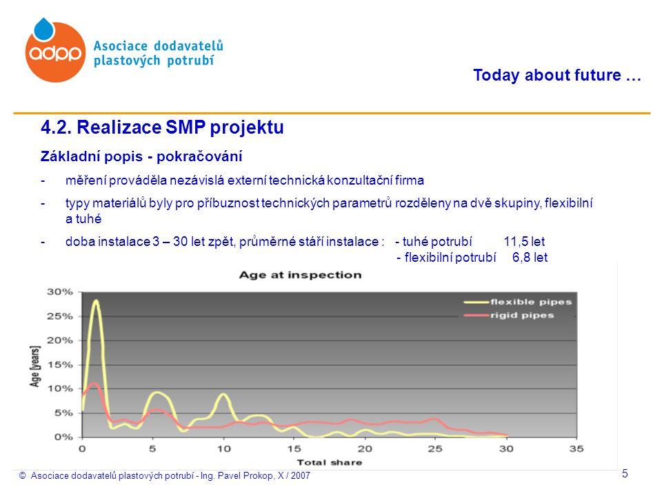 © Asociace dodavatelů plastových potrubí - Ing. Pavel Prokop, X / 2007 Today about future … 5 4.2.
