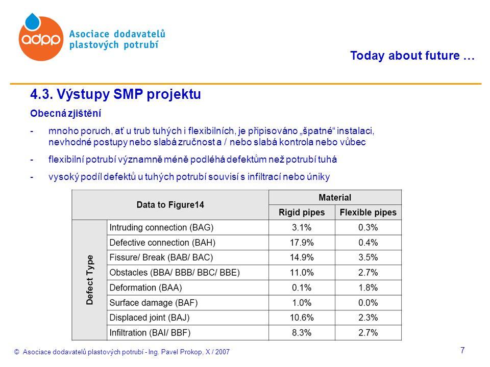 © Asociace dodavatelů plastových potrubí - Ing. Pavel Prokop, X / 2007 Today about future … 7 4.3.