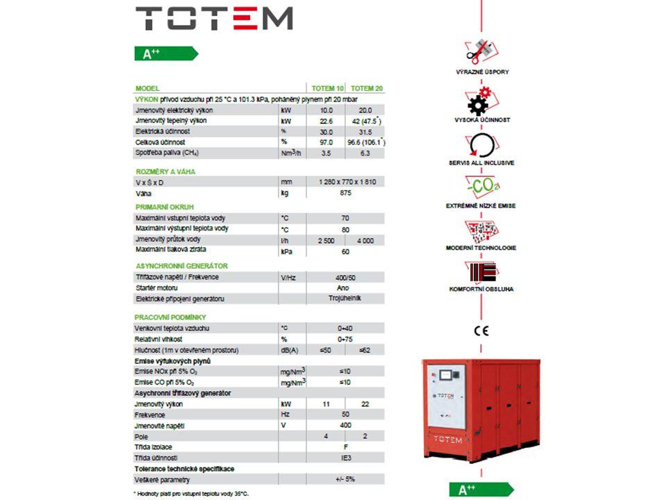 Možnosti použití mikrokogenerace TOTEM YOUNG4ENERGY s.r.o.